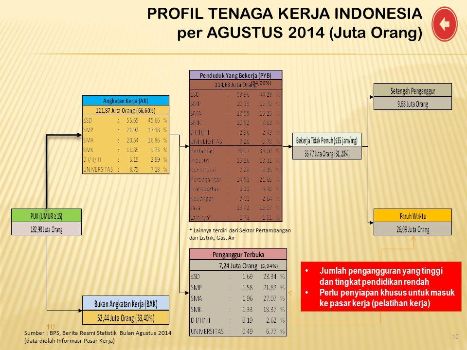 PROFIL TENAGA KERJA INDONESIA per AGUSTUS 2014 (Juta Orang)