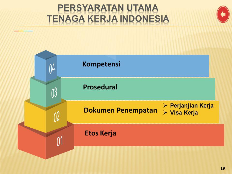 PERSYARATAN UTAMA TENAGA KERJA INDONESIA