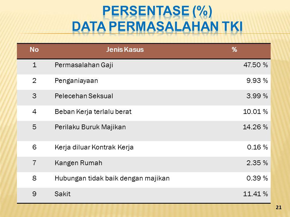 Persentase (%) Data permasalahan TKI