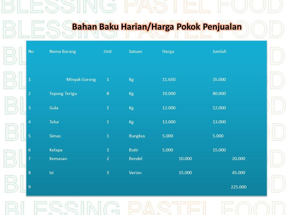 Bahan Baku Harian/Harga Pokok Penjualan