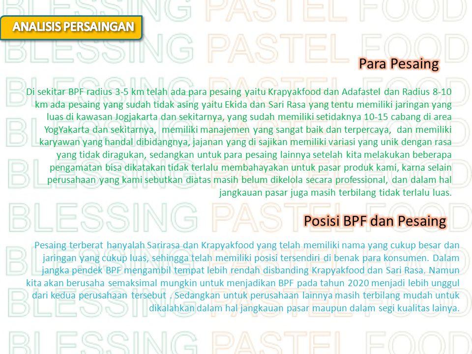 Para Pesaing Posisi BPF dan Pesaing ANALISIS PERSAINGAN