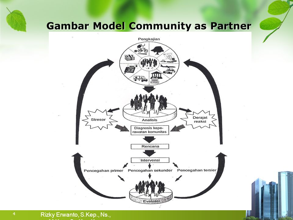 Gambar Model Community as Partner