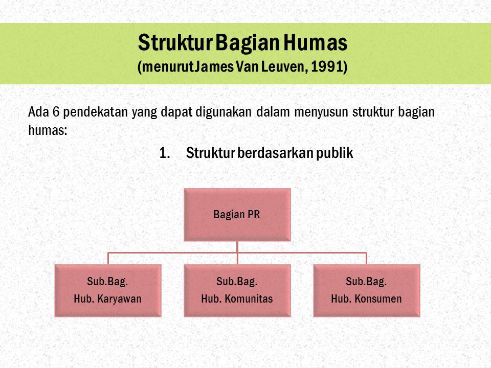 Struktur Bagian Humas (menurut James Van Leuven, 1991)