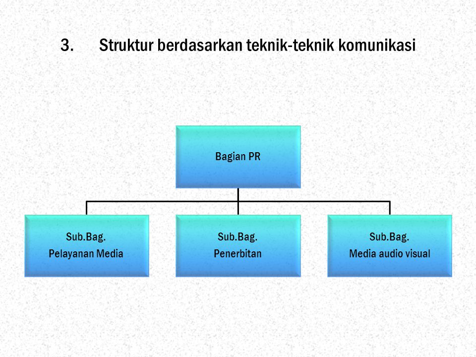 Struktur berdasarkan teknik-teknik komunikasi
