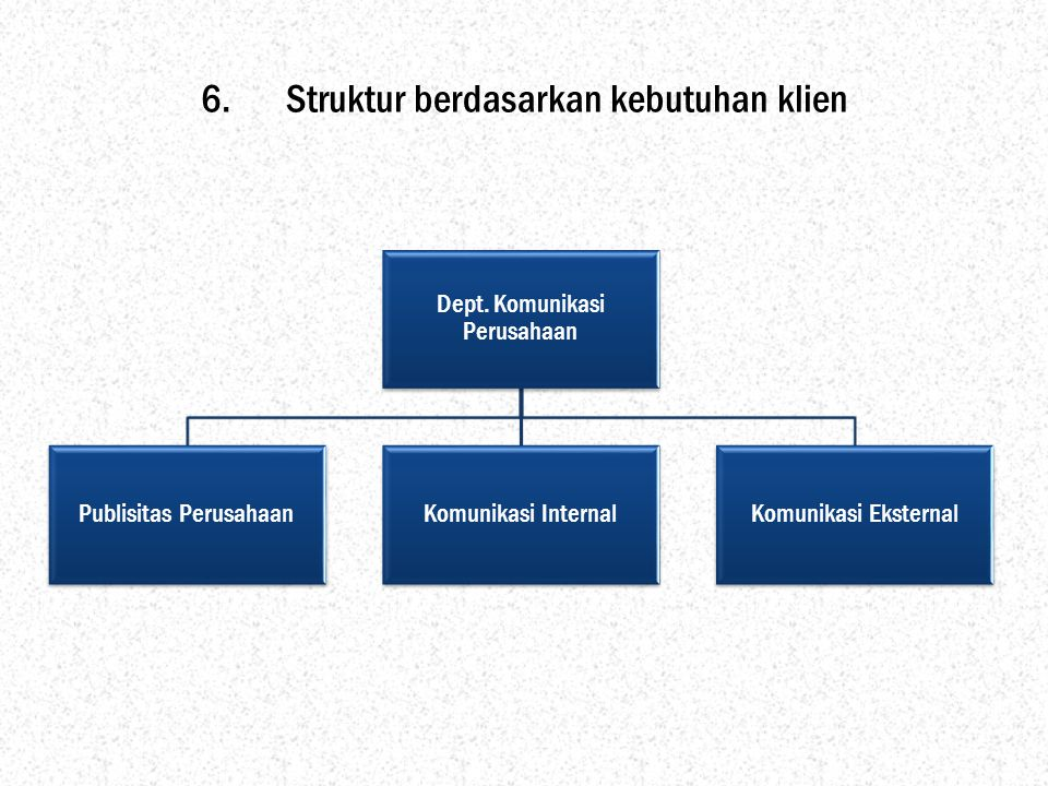 Struktur berdasarkan kebutuhan klien