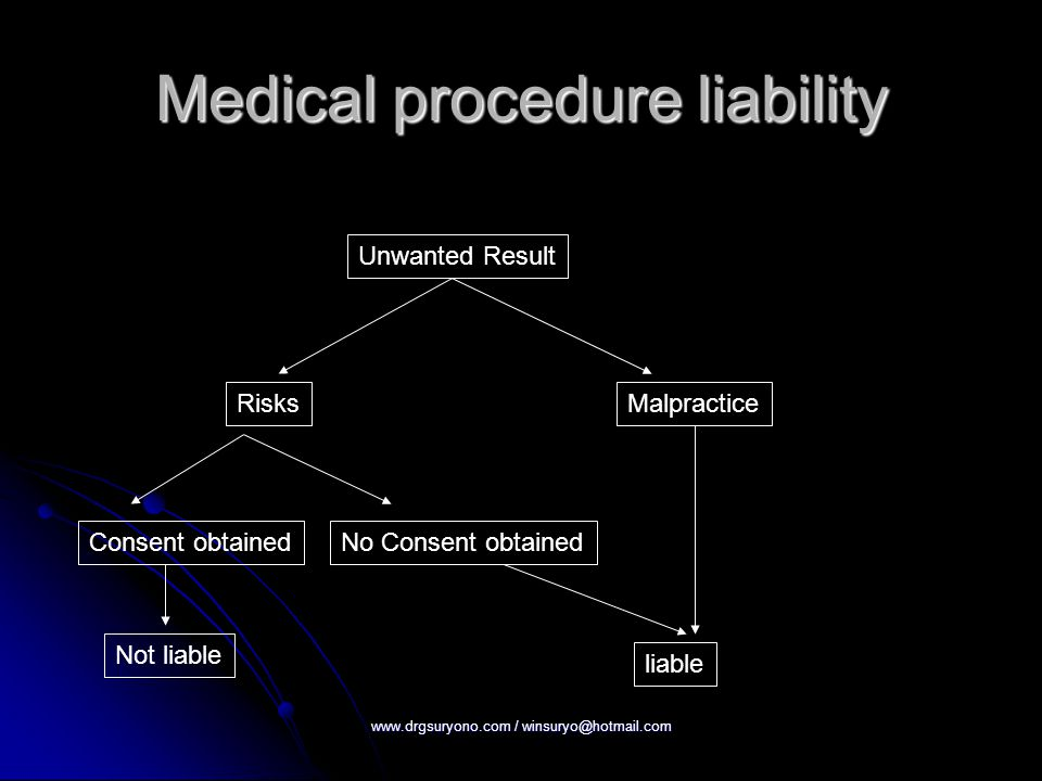 Medical procedure liability