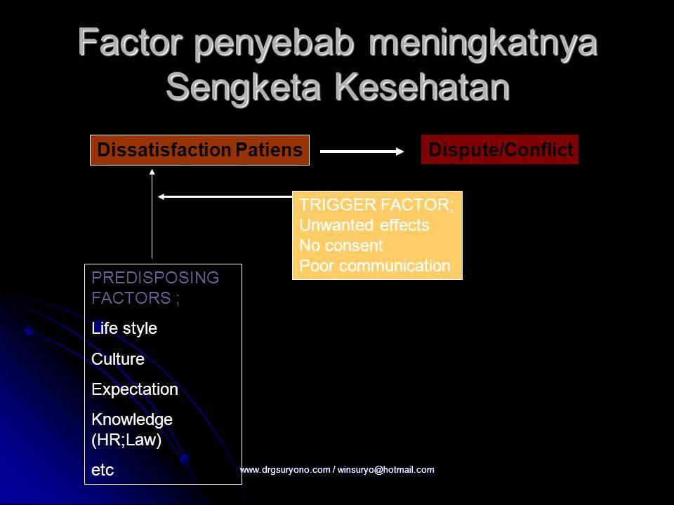 Factor penyebab meningkatnya Sengketa Kesehatan
