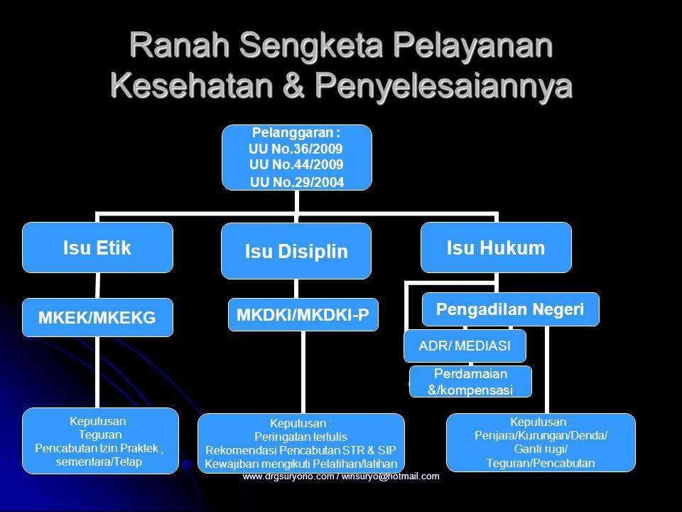 Ranah Sengketa Pelayanan Kesehatan & Penyelesaiannya