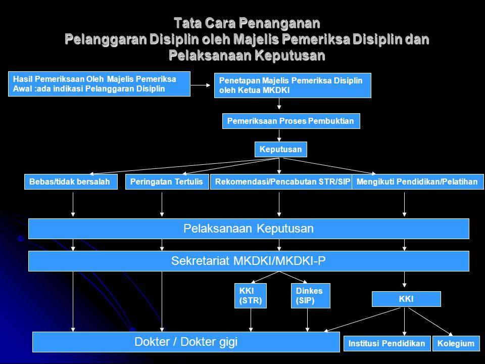 Tata Cara Penanganan Pelanggaran Disiplin oleh Majelis Pemeriksa Disiplin dan Pelaksanaan Keputusan