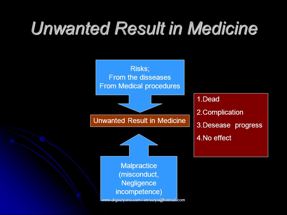 Unwanted Result in Medicine