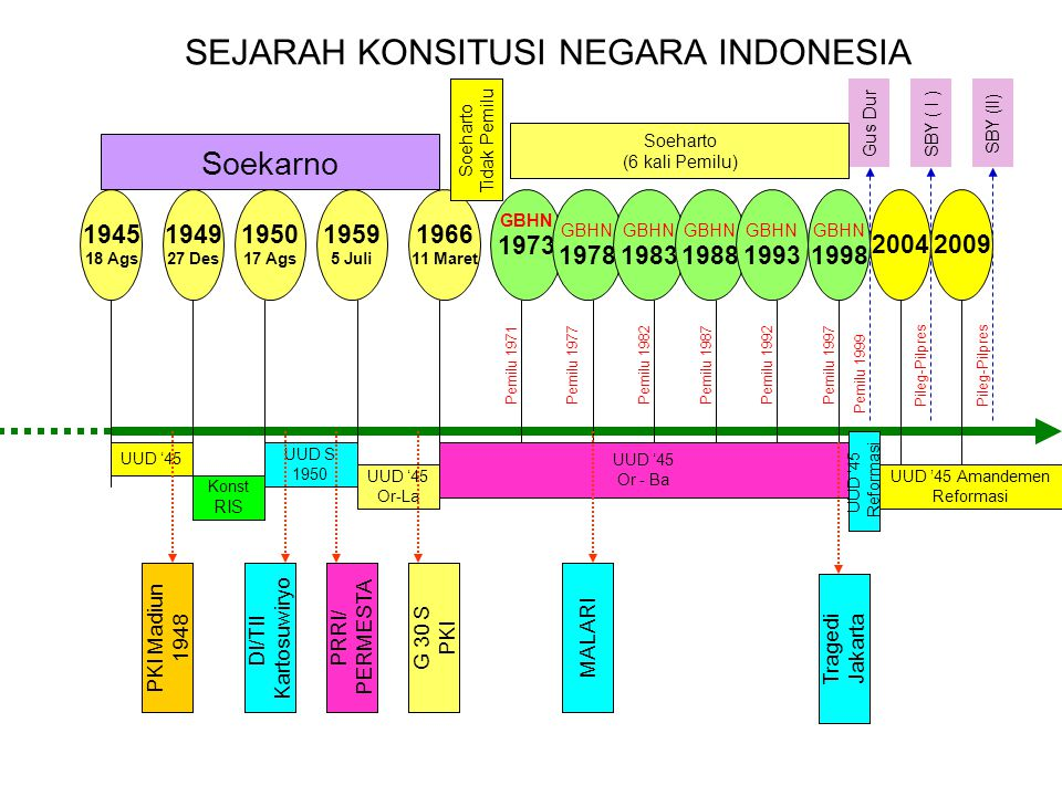 SEJARAH KONSITUSI NEGARA INDONESIA