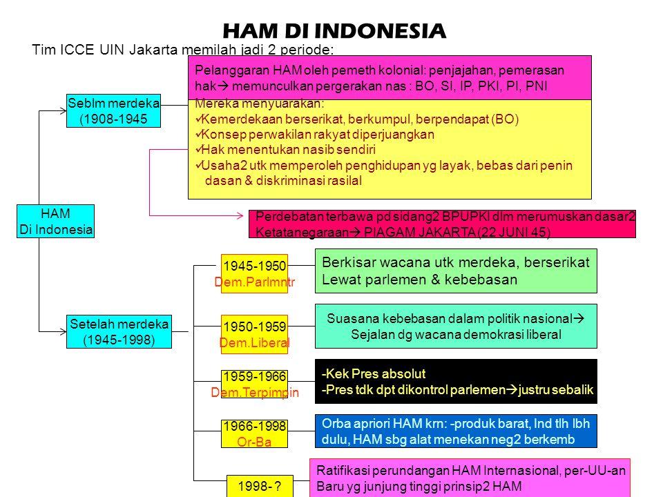 HAM DI INDONESIA Tim ICCE UIN Jakarta memilah jadi 2 periode: