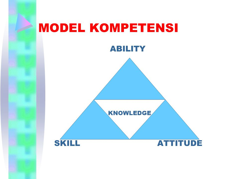 MODEL KOMPETENSI ABILITY KNOWLEDGE SKILL ATTITUDE