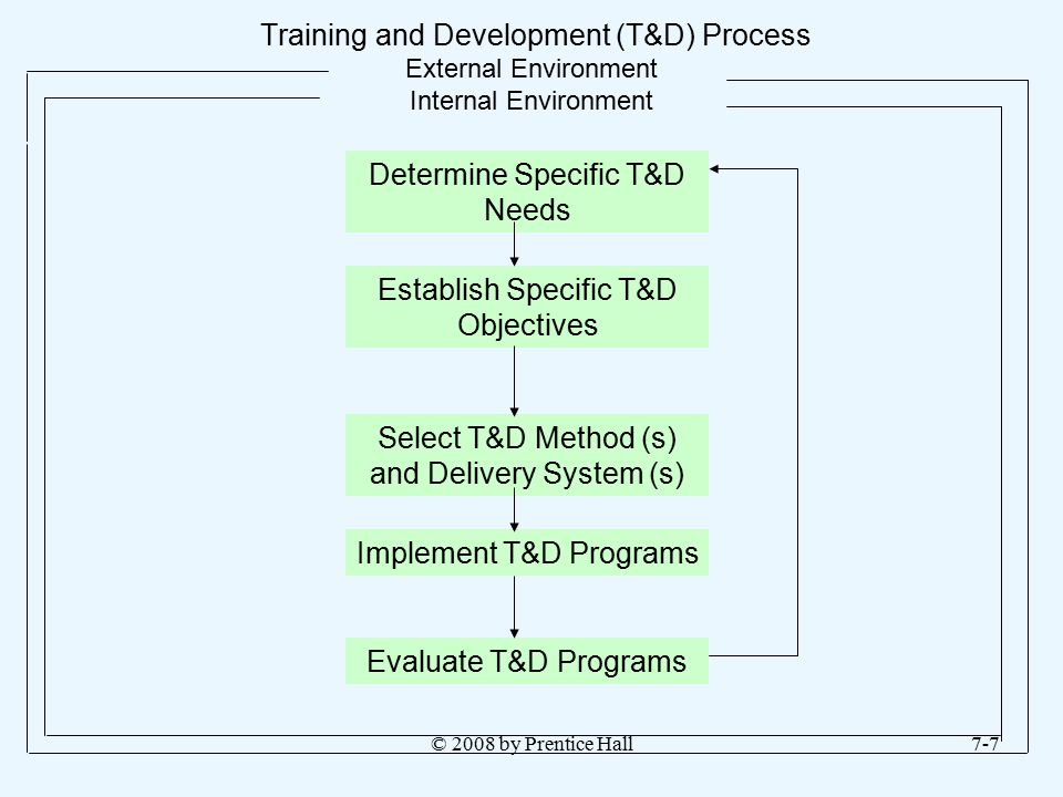 Determine Specific T&D Needs