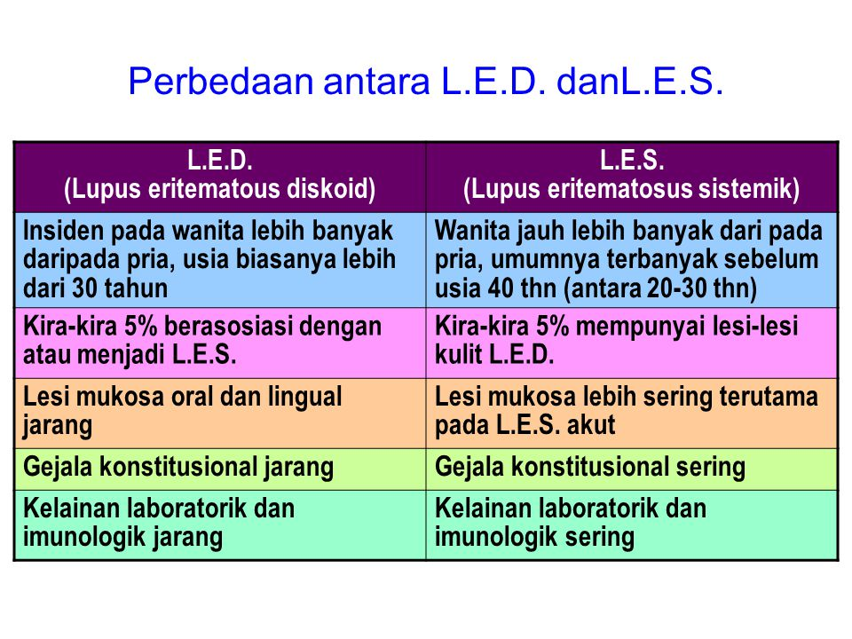 Perbedaan antara L.E.D. danL.E.S.