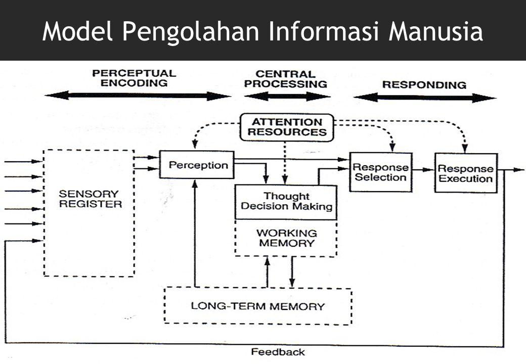 Model Pengolahan Informasi Manusia