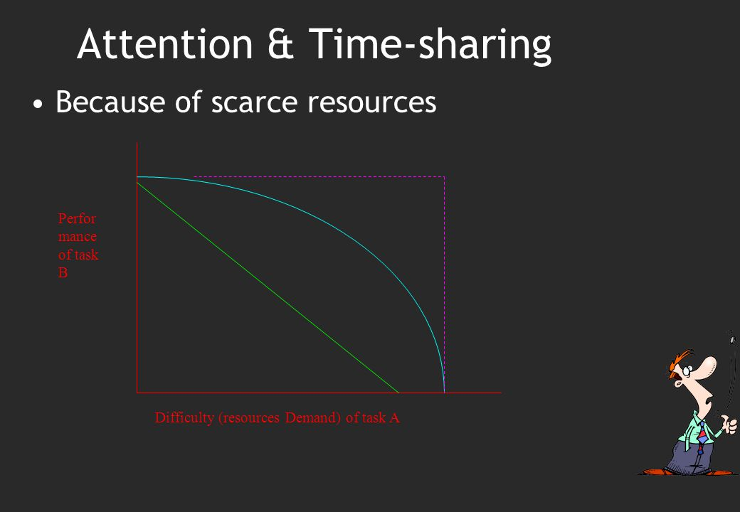 Attention & Time-sharing