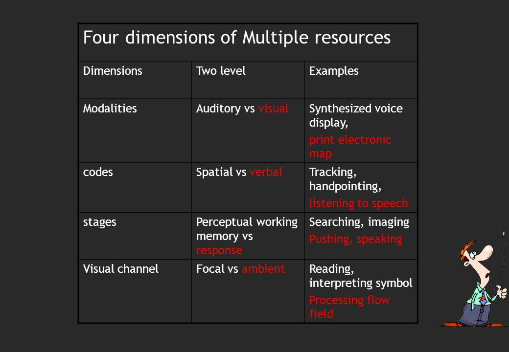 Four dimensions of Multiple resources