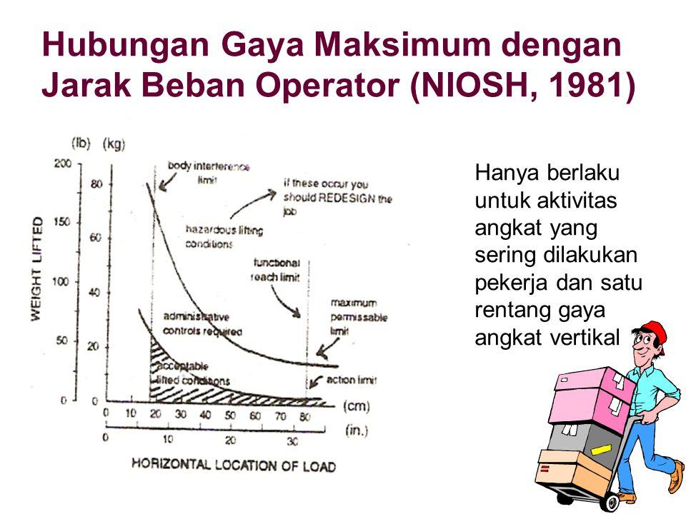 Hubungan Gaya Maksimum dengan Jarak Beban Operator (NIOSH, 1981)
