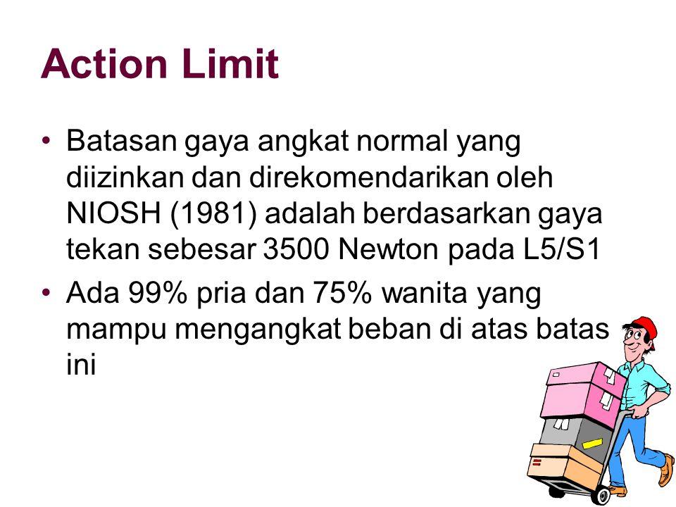 Action Limit
