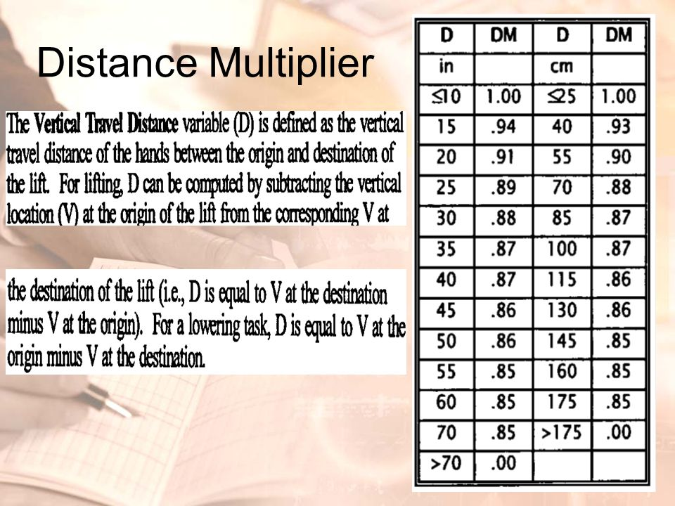 Distance Multiplier