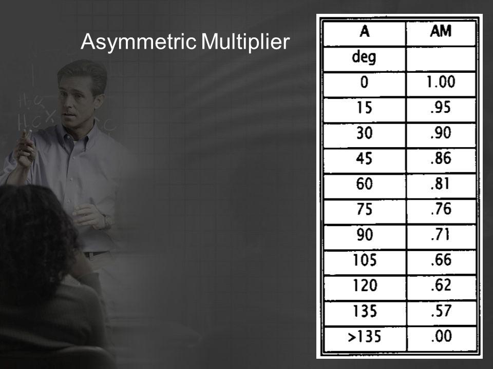 Asymmetric Multiplier
