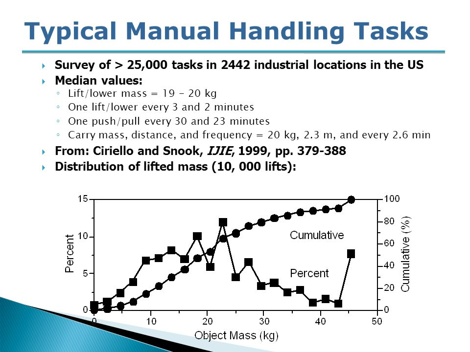 Typical Manual Handling Tasks