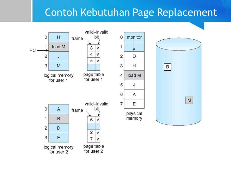 Contoh Kebutuhan Page Replacement