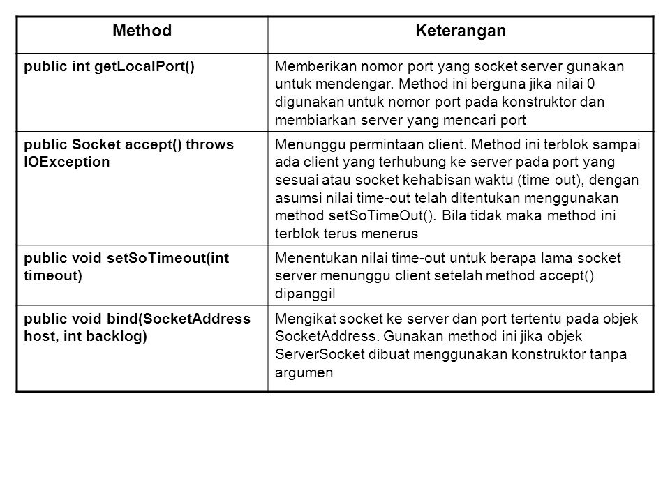 Method Keterangan public int getLocalPort()