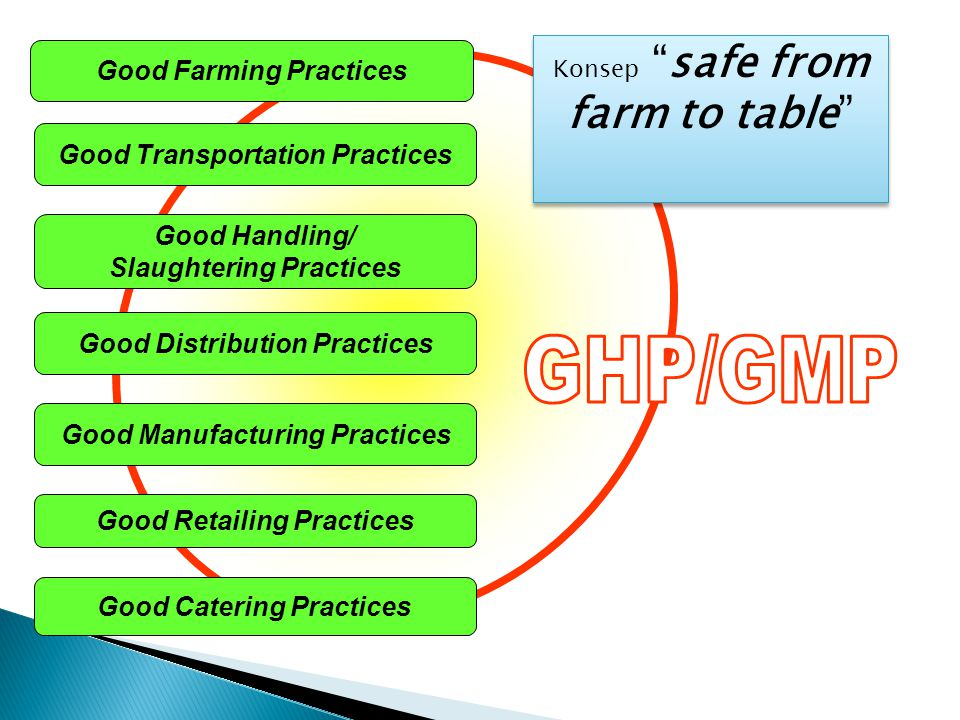 GHP/GMP Good Farming Practices Good Transportation Practices