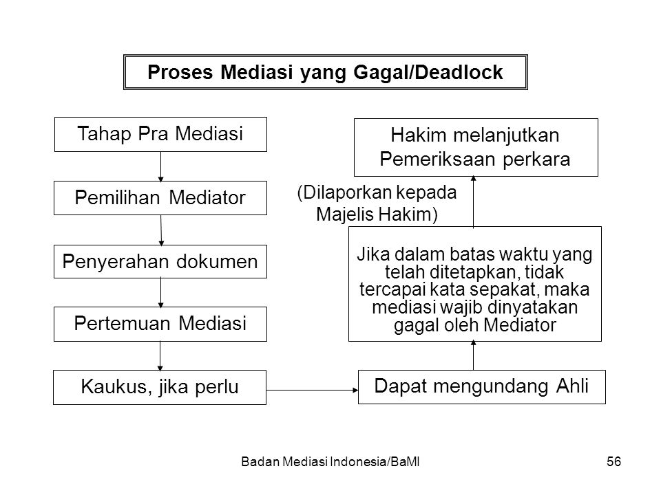 Proses Mediasi yang Gagal/Deadlock