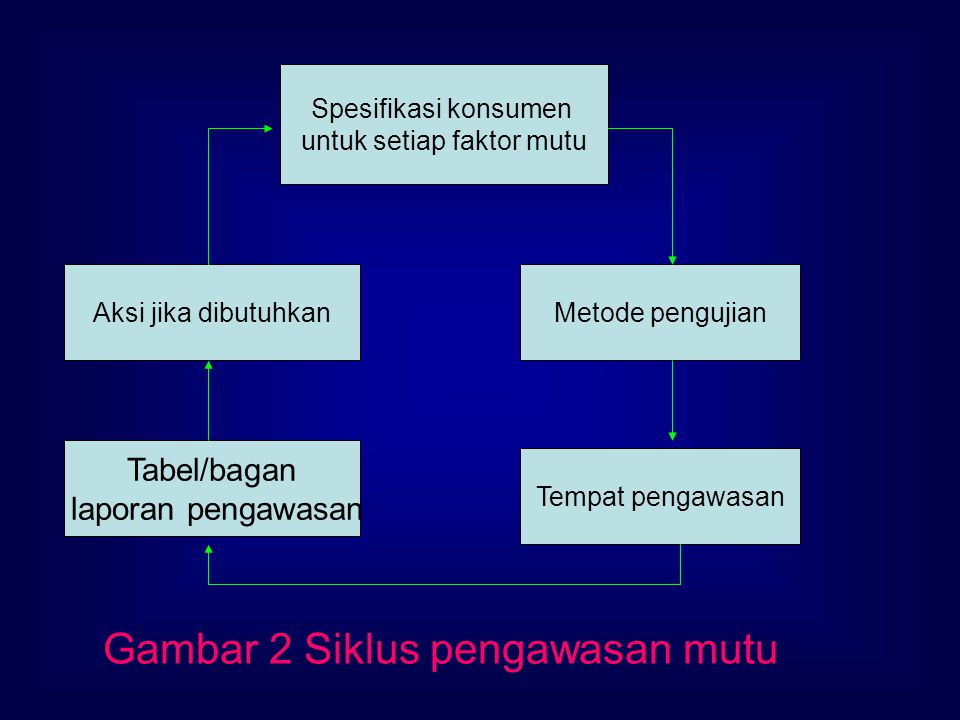 Gambar 2 Siklus pengawasan mutu