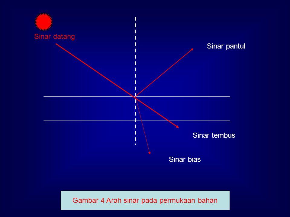 Gambar 4 Arah sinar pada permukaan bahan