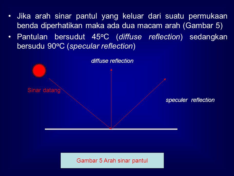 Gambar 5 Arah sinar pantul