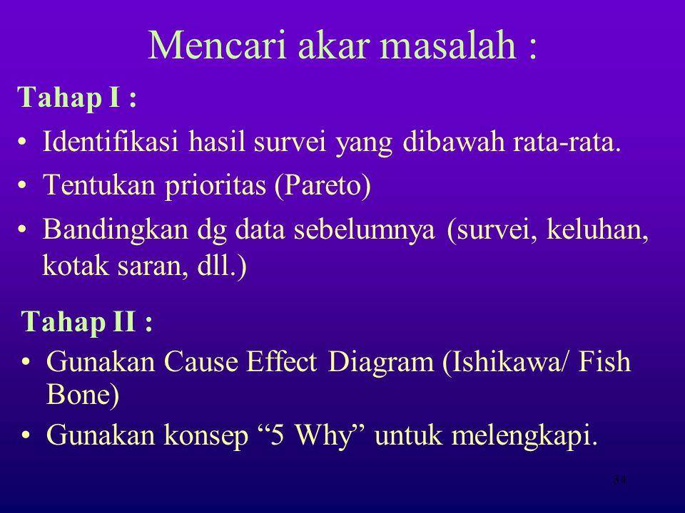 Mencari akar masalah : Tahap I :