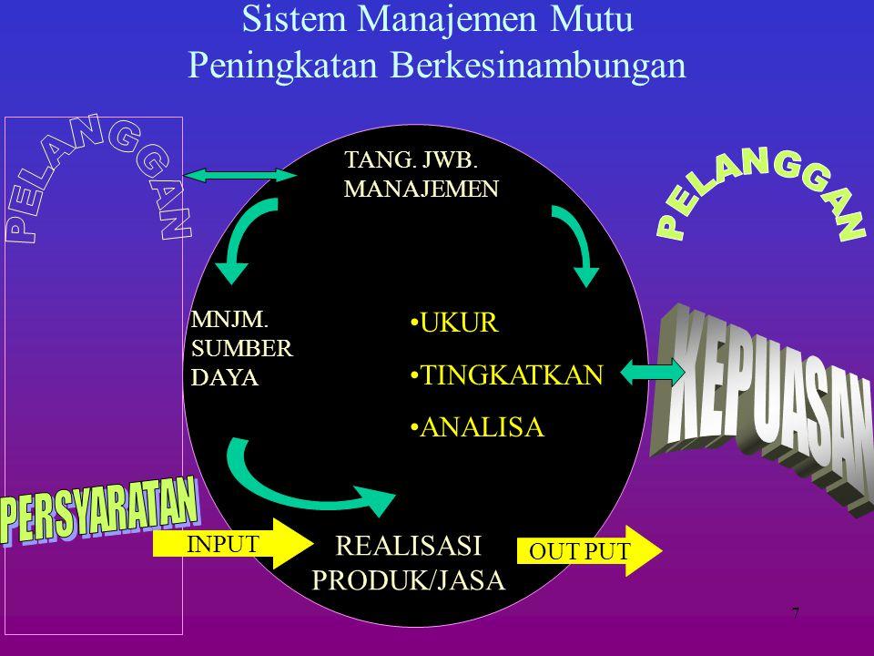 Sistem Manajemen Mutu Peningkatan Berkesinambungan