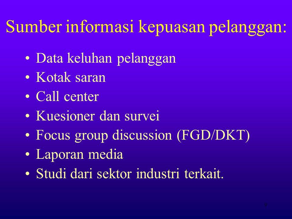 Sumber informasi kepuasan pelanggan: