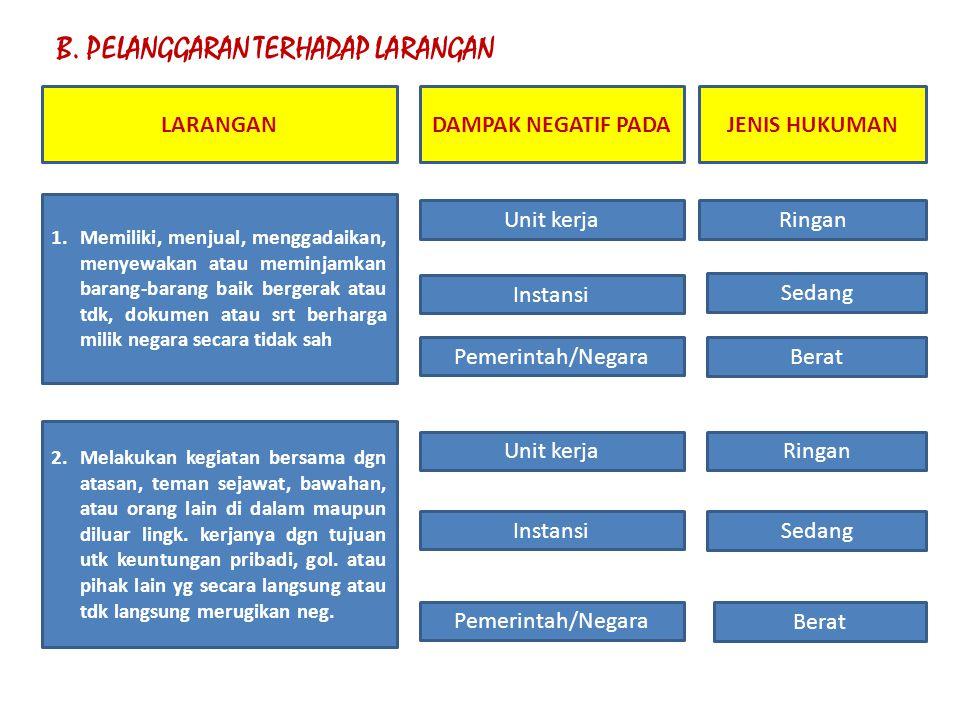 B. PELANGGARAN TERHADAP LARANGAN