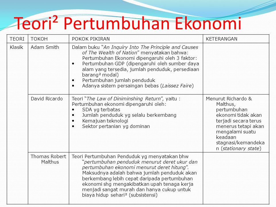 Teori² Pertumbuhan Ekonomi