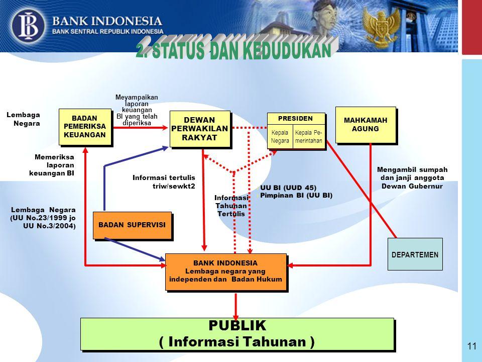 Lembaga negara yang independen dan Badan Hukum