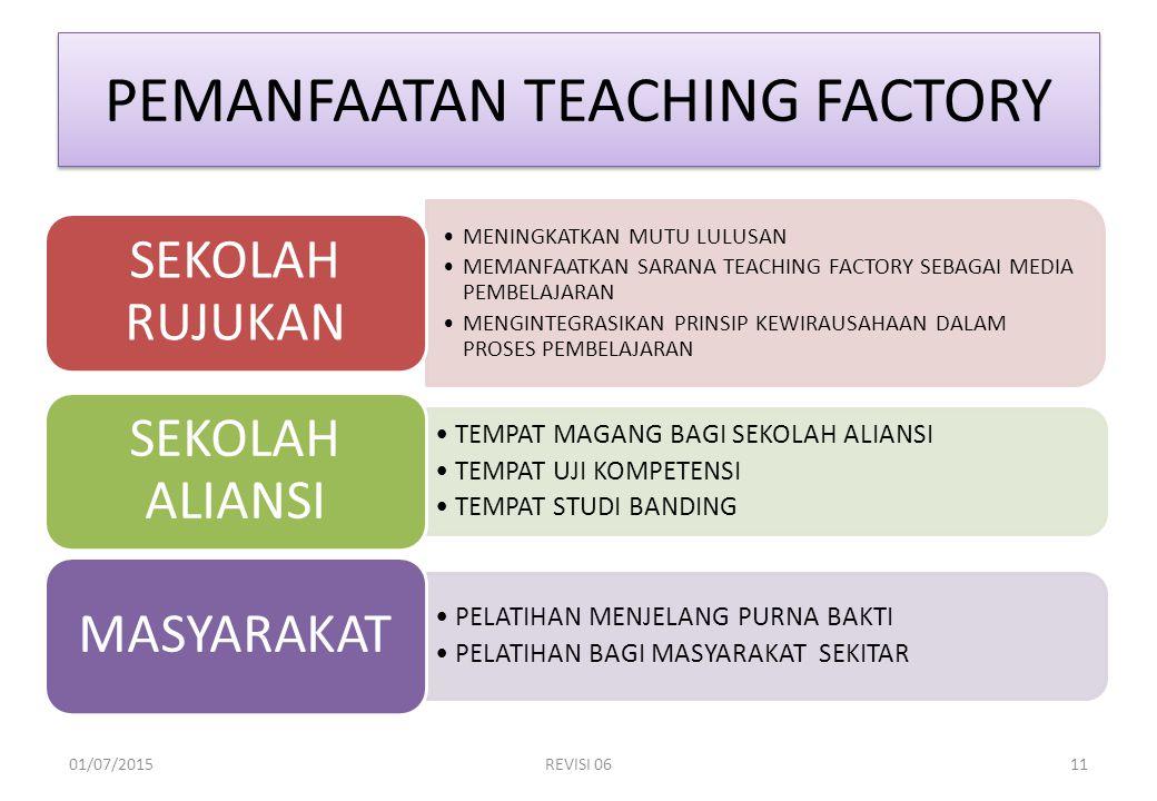 PEMANFAATAN TEACHING FACTORY