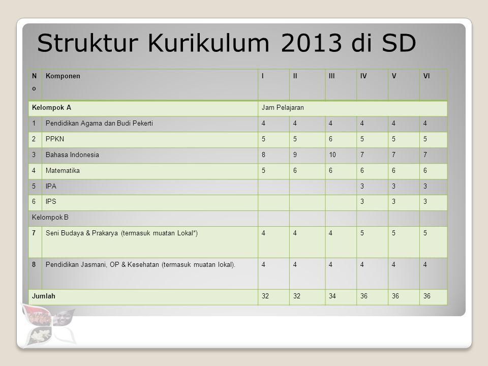 Struktur Kurikulum 2013 di SD