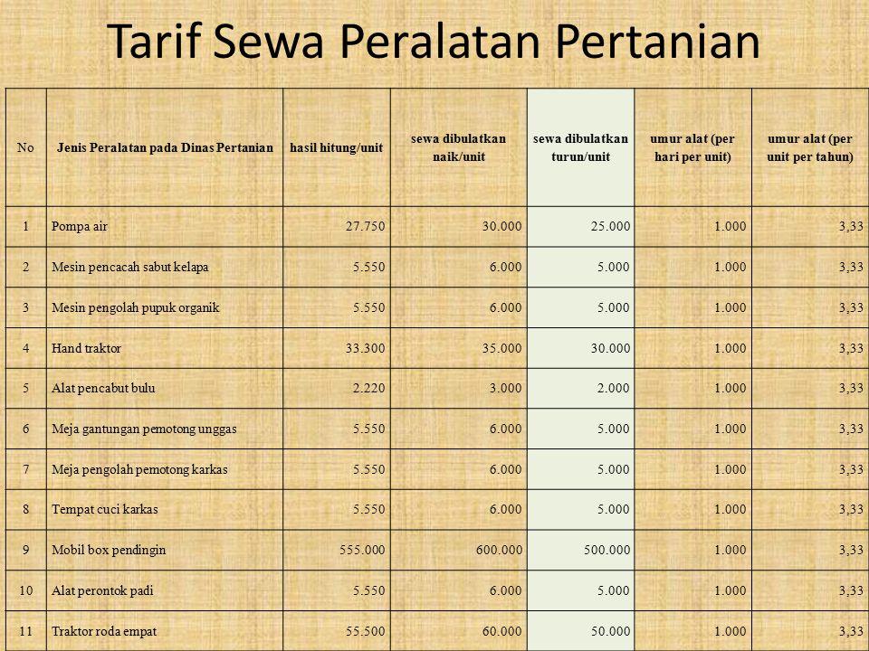 Tarif Sewa Peralatan Pertanian