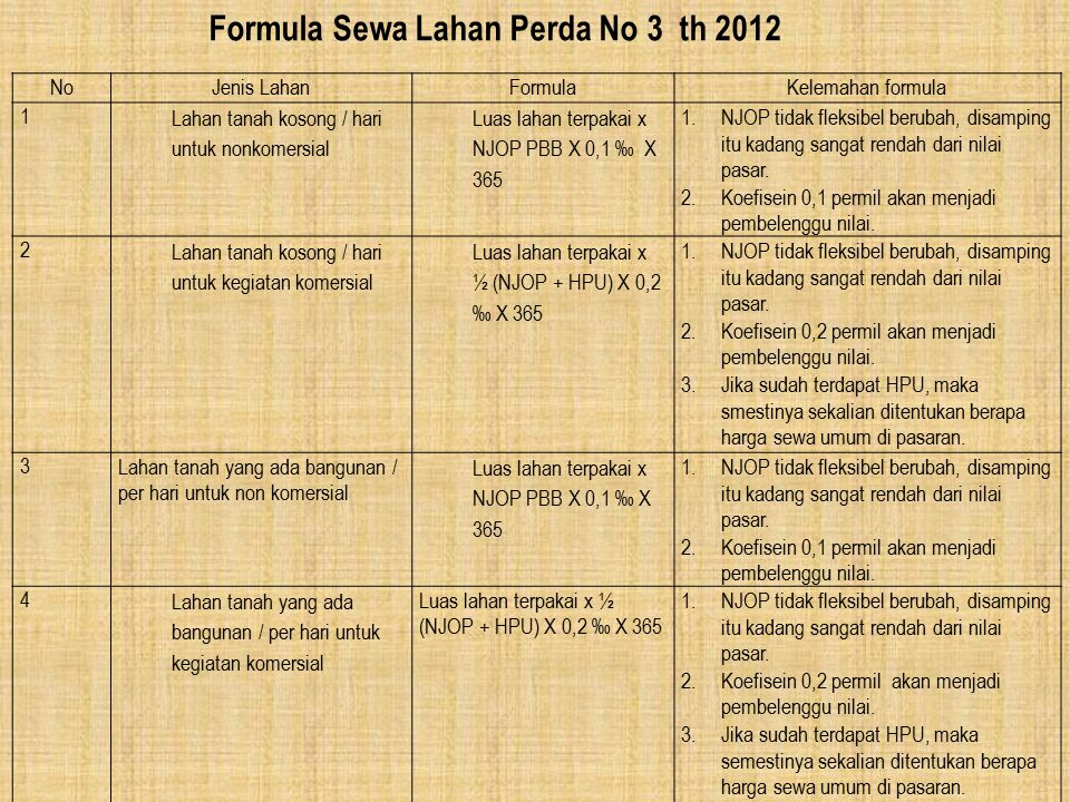 Formula Sewa Lahan Perda No 3 th 2012