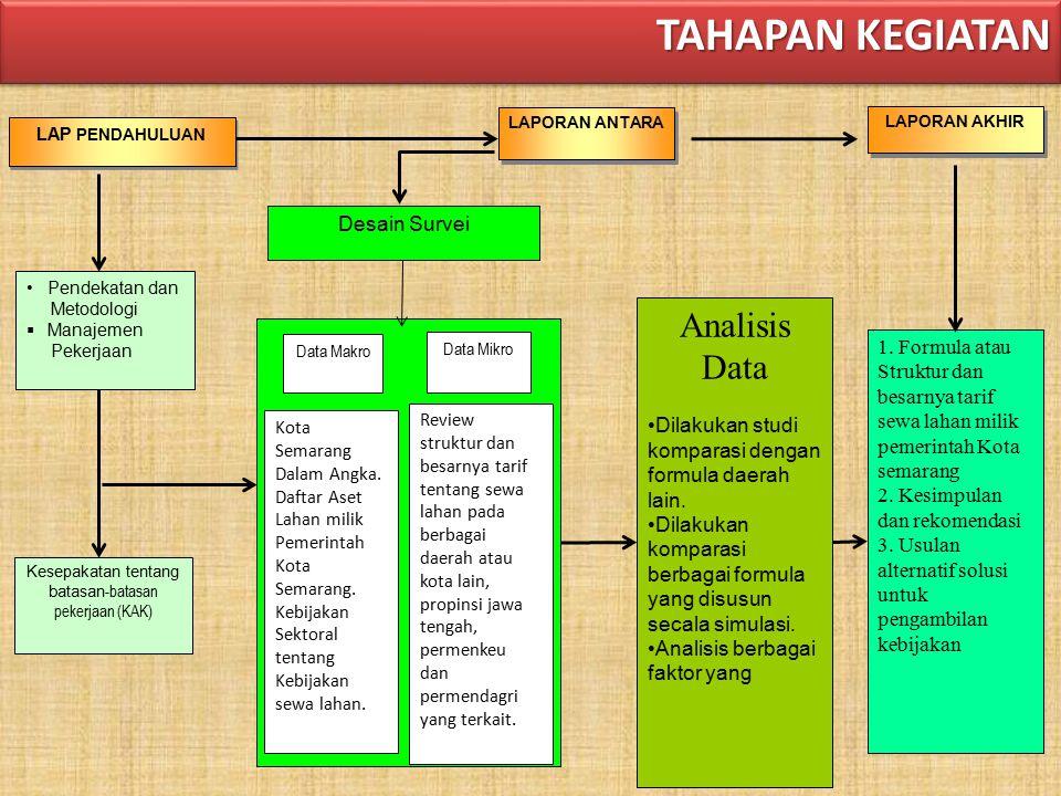 Kesepakatan tentang batasan-batasan pekerjaan (KAK)
