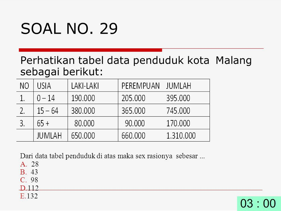 SOAL NO. 29 Perhatikan tabel data penduduk kota Malang sebagai berikut: Dari data tabel penduduk di atas maka sex rasionya sebesar ...