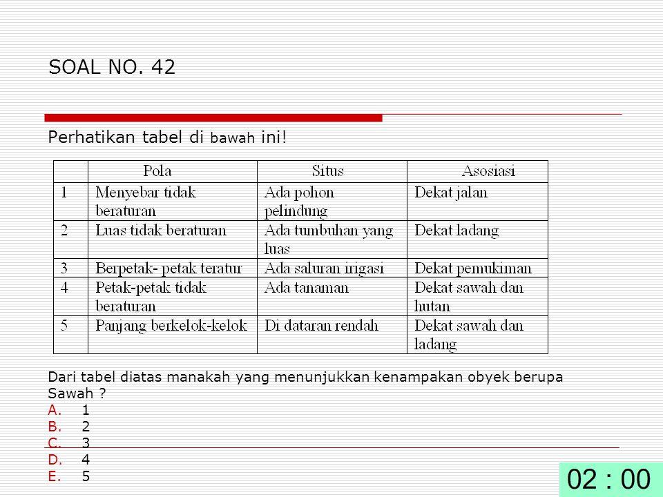 SOAL NO. 42 Perhatikan tabel di bawah ini!