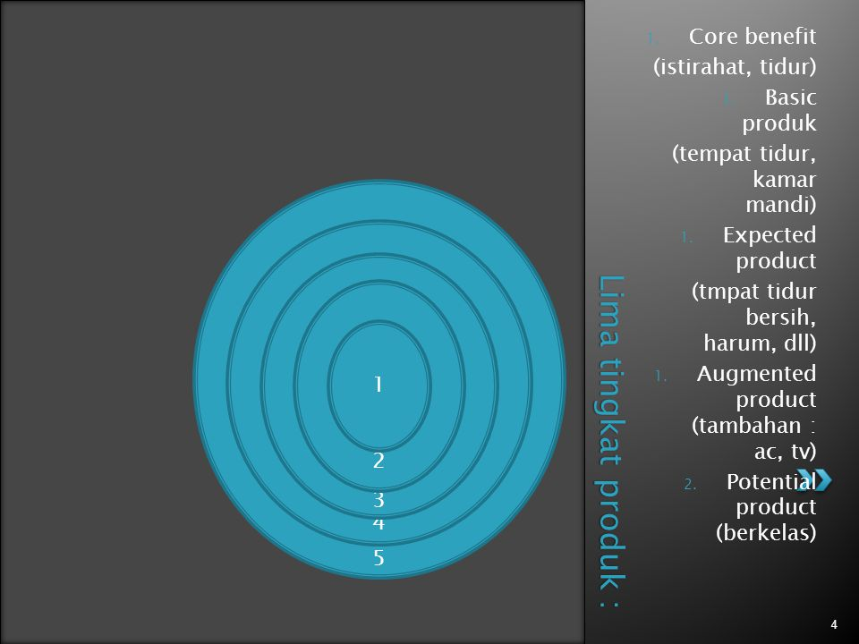 Lima tingkat produk : Core benefit (istirahat, tidur) Basic produk