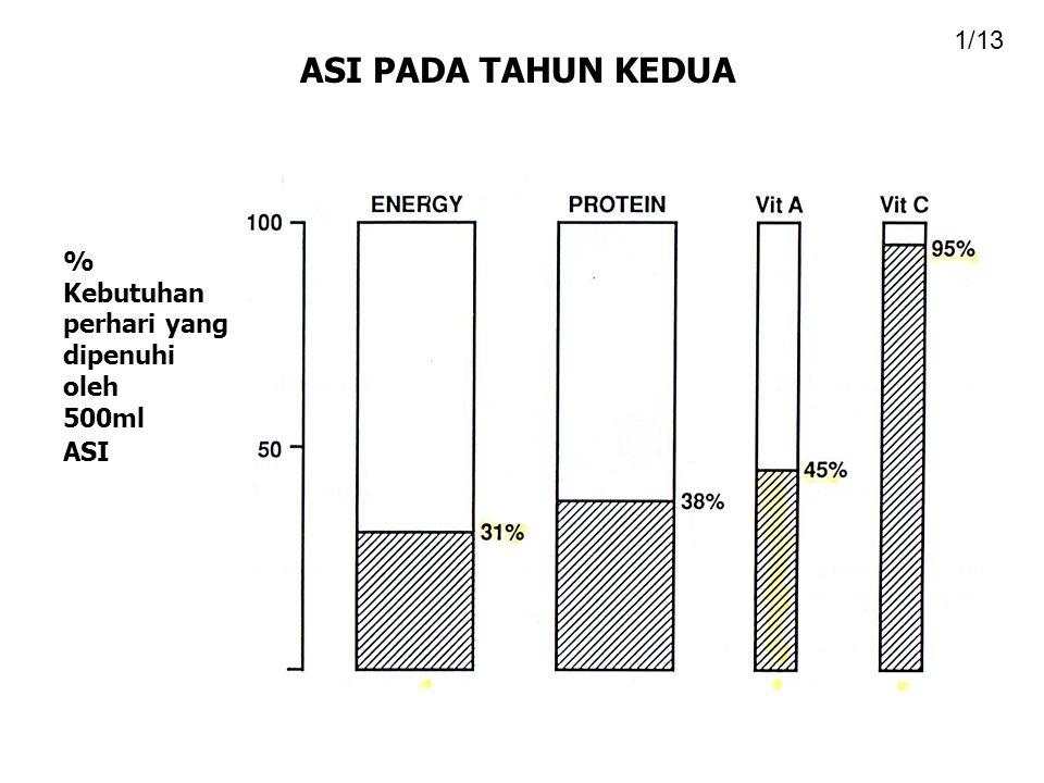 ASI PADA TAHUN KEDUA 1/13 % Kebutuhan perhari yang dipenuhi oleh 500ml