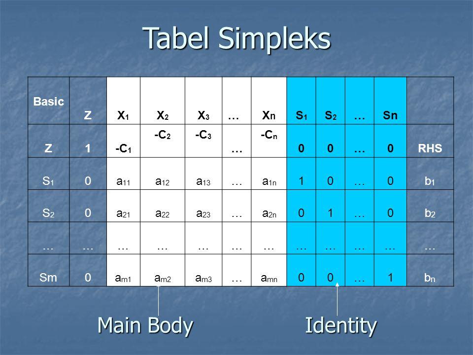 Tabel Simpleks Main Body Identity Basic Z X1 X2 X3 … Xn S1 S2 … Sn 1